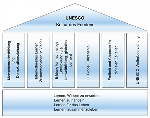 UNESCO Schaubild